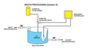 Control pH – functionare in sarja