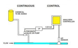 Control pH – functionare continua