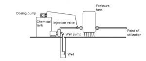 Pompe si statii dozare hipoclorit de sodiu
